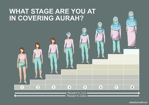 covering aurah